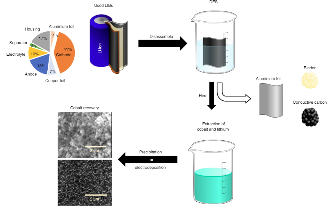 Recycling Lithium-ion Battery Cathodes Using Deep Eutectic Solvents