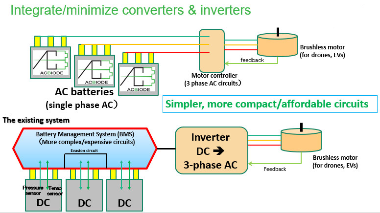 Standalone Alternating Current (AC) Batteries and Cockcroft-Walton Multiplier