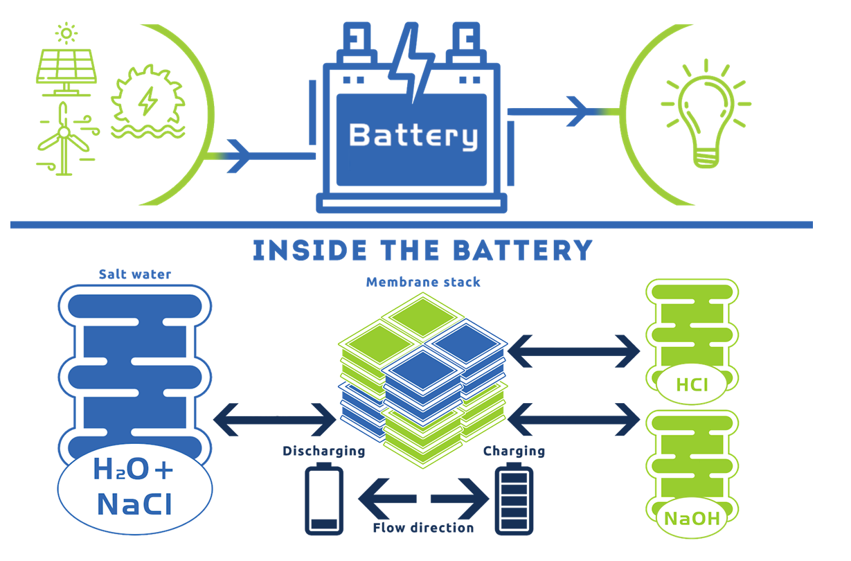 Cost-Effective Energy Storage Solution for Renewable Energy Application